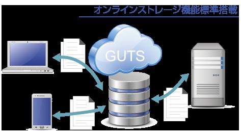 GUTSでは、データの共有もできるオンラインストレージ機能を標準搭載しています。 アクセス権の設定も可能ですので部署ごとやプロジェクトごとに設定することも可能です。 さらに、10世代まで世代管理ができますので、間違えて上書きしても簡単に以前のバージョンに戻すことも可能です。